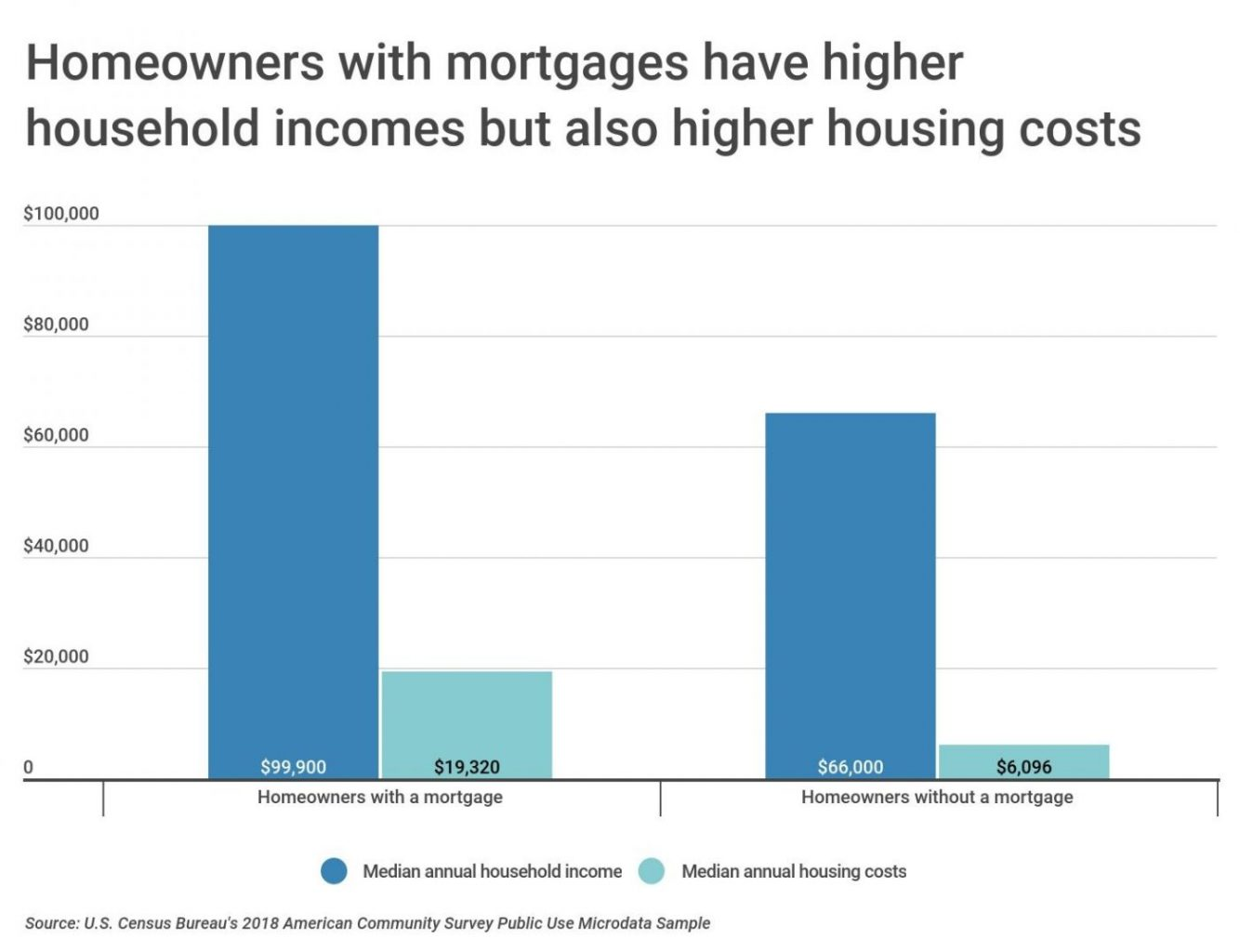 Chart2 Household income and costs by mortgage status scaled